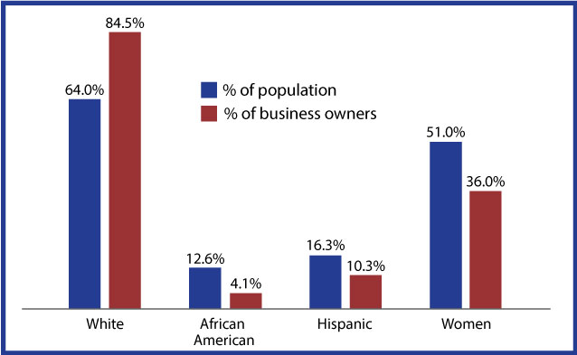 Population segments responsible for start-ups image